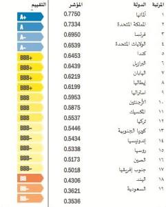 تقييم عام للأداء البيئي المحلي
