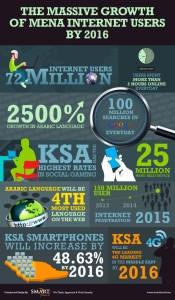 النمو الهائل لمستخدمي الإنترنت في الشرق الأوسط بحلول عام 2016م  المصدر : www.smarttouch.me