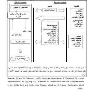 شكل : المحددات الخارجية والداخلية للحوكمة